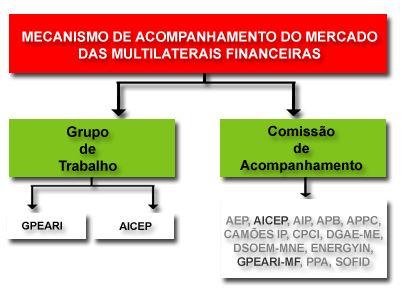multilaterais